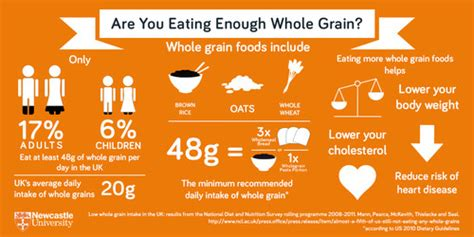 3 benefits of consuming whole grains april press office newcastle
