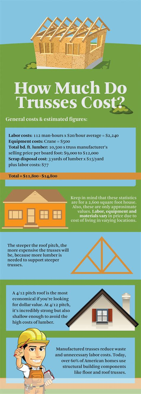 How Much Does Mba Cost Infographic by How Much Do Trusses Cost Infographic