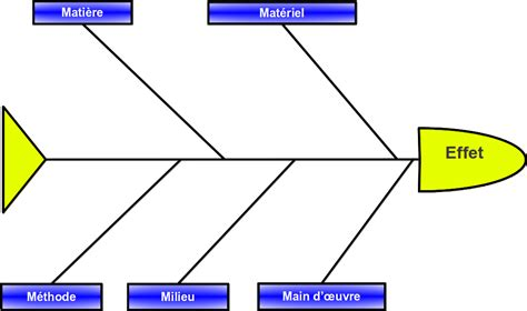 réaliser un diagramme d ishikawa sur word diagramme cause effet ishikawa pdf