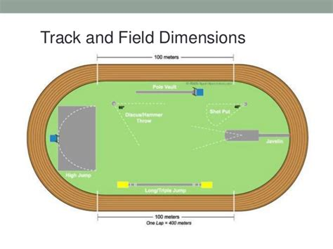 field layout initialized event image gallery olympic track dimensions