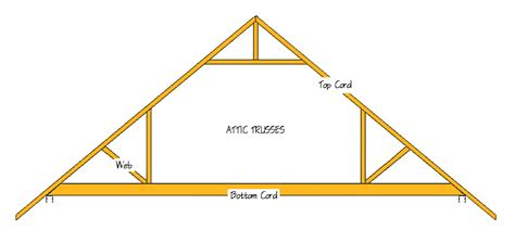 Gambrel Home Plans by Further Adventures In Isbu Barn Building The Life And