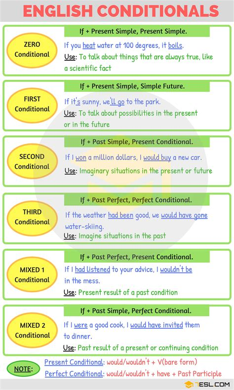 80 best conditionals images on pinterest english grammar english conditionals 7 e s l