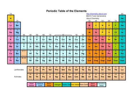 basic printable periodic table 17 best ideas about periodic table printable on pinterest