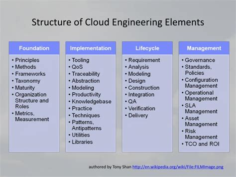 design elements in software engineering ppt software engineering for cloud computing powerpoint