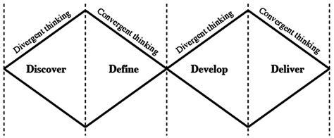 design thinking double diamond better innovation with better teams and design thinking