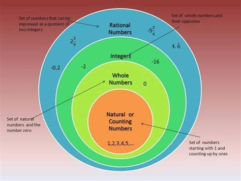 venn diagram number sets rational numbers venn diagram school ideas venn diagrams rational numbers and