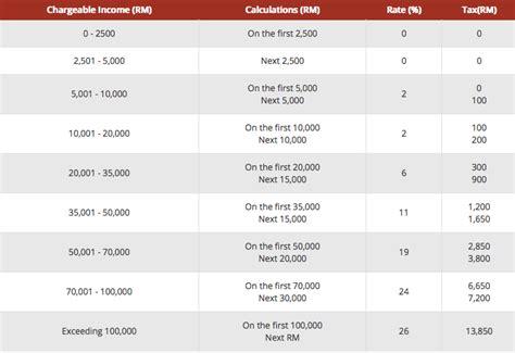 income tax cukai untuk tahun 2015 jadual panduan cukai pendapatan malaysia 2014