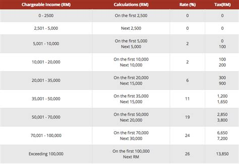 malaysia income tax table jadual kadar cukai pendapatan 2014