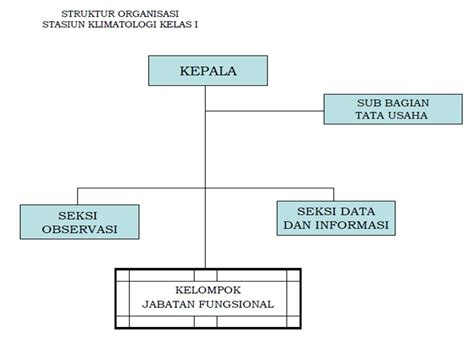gambar diagram struktur organisasi choice image how to diagram struktur organisasi kelas choice image how to
