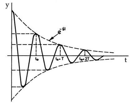 la oscilacion fisica opiniones de oscilaci 243 n