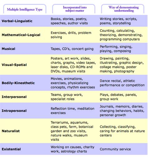 Howard Gardners Theory Of Intelligences Essay by Theory Of Intelligences And Studying Freshman Scholars Summer Research Projects