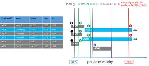 sql server temporal table temporal table usage scenarios microsoft docs