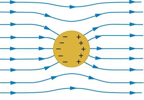 electric field within conductor electrostatics does any object placed in an electric field change the electric field