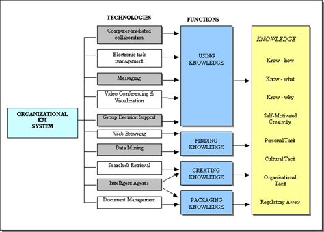 design knowledge management system image gallery knowledge management components
