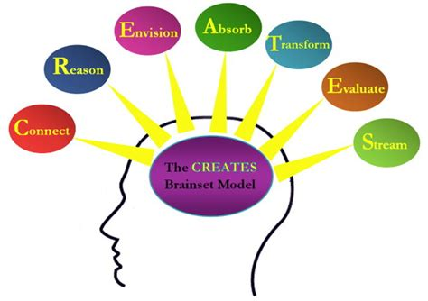 creativity the human brain in the age of innovation books creative mind quotes like success