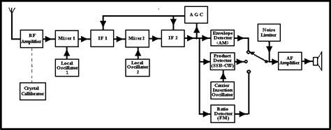 block diagram superheterodyne receiver welcome to the uk radio project