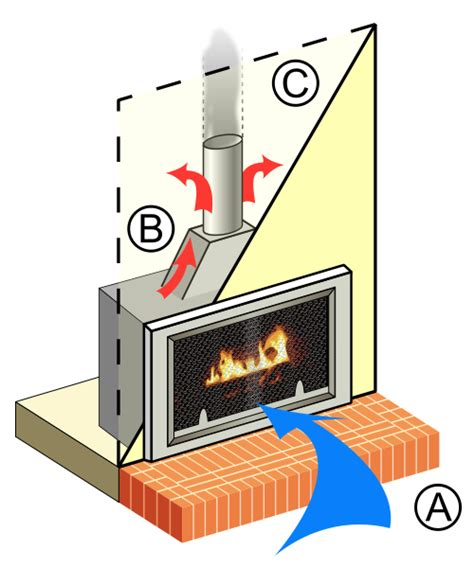 How Does A Fireplace Fan Work by How Gas Fireplaces Gas Logs Work At Gasfireplaces Org