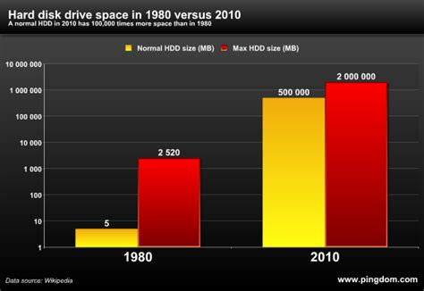 Hardisk Yottabyte amazing facts and figures about the evolution of disk drives pingdom royal