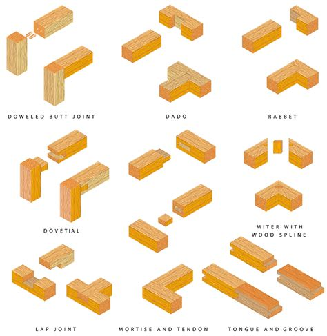 woodworking joins eight types of wood joints