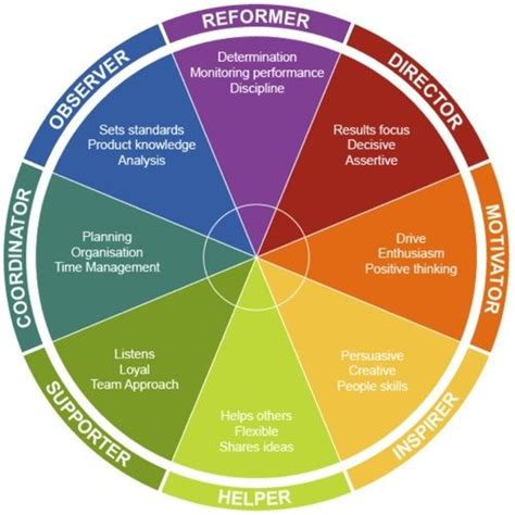 color personality chart fiery personal development and insight on