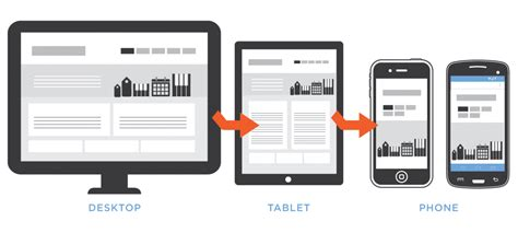 web mobile the mobile revolution why mobile web development is