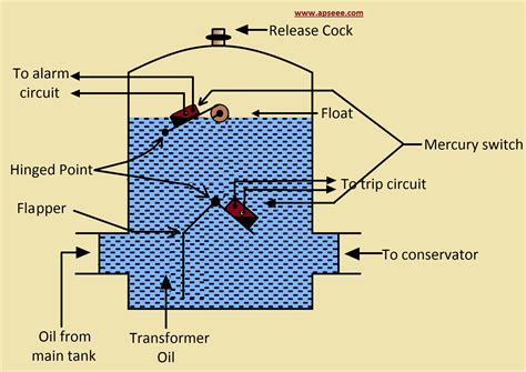 circuit diagram of buchholz relay circuit and schematics