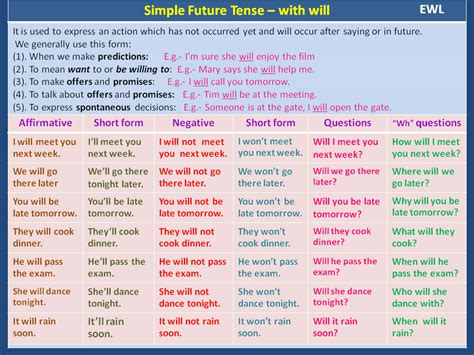 question future simple tense simple future tense with will vocabulary home