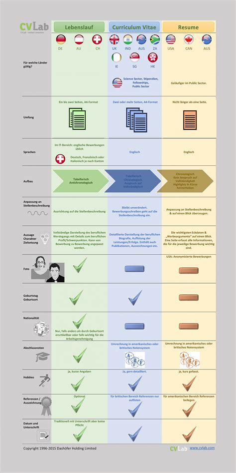 Unterschied Zwischen Cv Resume by Cv Resume Mayıs 2013