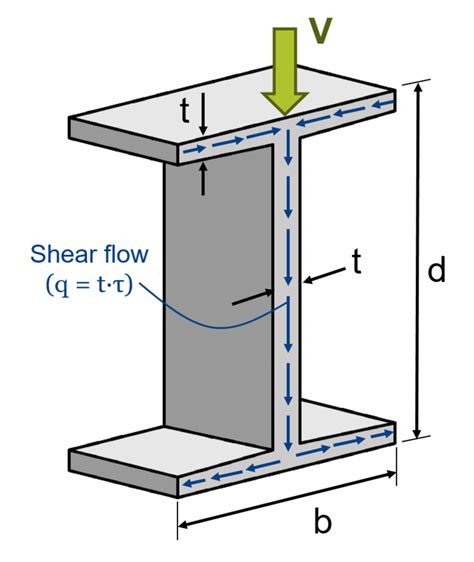 i beam section exercise shear flow distribution in an i beam tu delft ocw