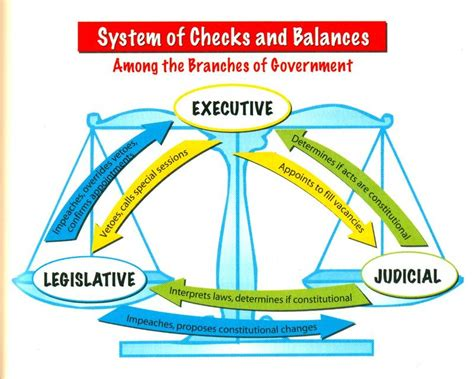 Background Check Government Checks And Balances Us Government Free Lesson Plans For