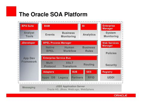 oracle soa suite architecture diagram oracle soa suite overview integration in a service