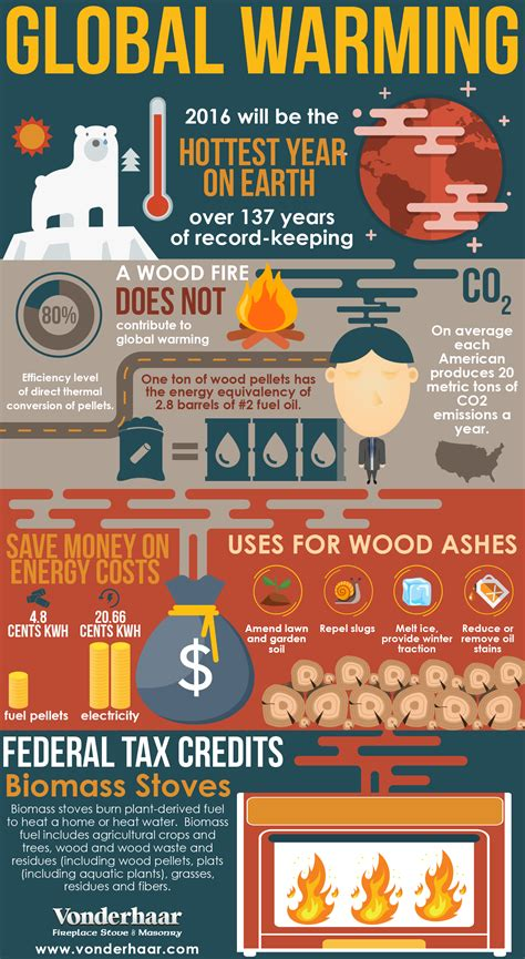 Stop Global Warming and Save Money with Biomass Stoves
