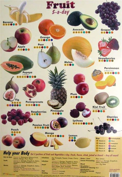 vitamin c vegetables and fruits chart 5 fruit poster with vitamins minerals nutritional poster