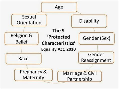 equality act 2010 section 6 tameside college equality and diversity blog