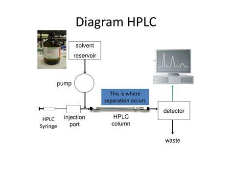 high performance liquid chromatography diagram ppt hplc powerpoint presentation id 2323956
