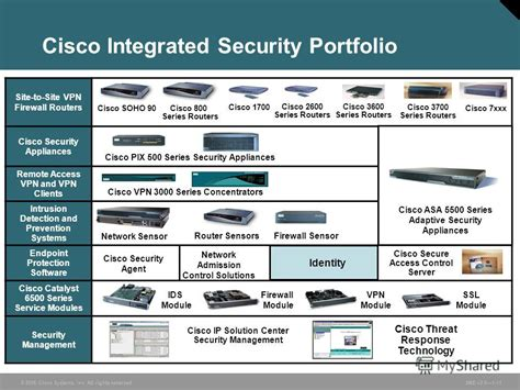 Cisco Network Security quot 169 2006 cisco systems inc all rights reserved snd v2 01 1 introduction