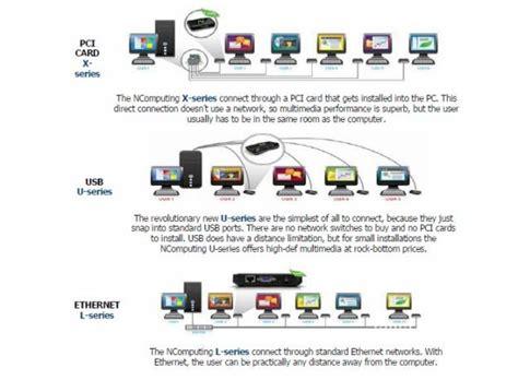 Membangun Jaringan Komputer Pengguna Windows Dan Linux Dvd delta computer solution cara hemat membangun jaringan komputer dengan ncomputing