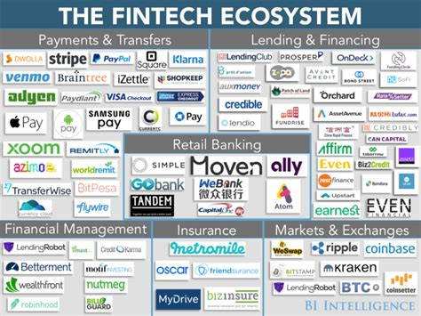 Mba Technology Management Vs Financial Services Management by Technology Is Changing The Financial Services Industry