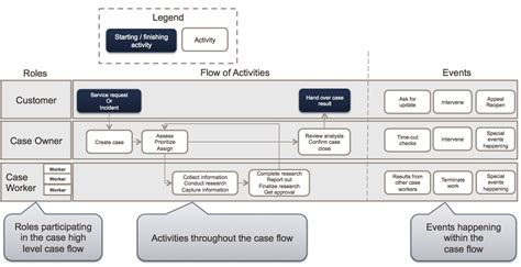 siebel workflow questions oracle management solutions