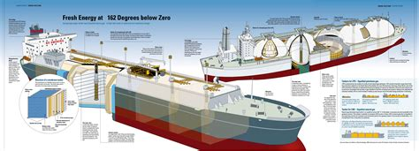 Home Design Software Pro membrane carriers are the new face of lng shipping