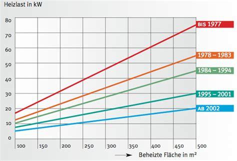 energiebedarf berechnen haus wieviel kw heizung planen heizlast ermitteln