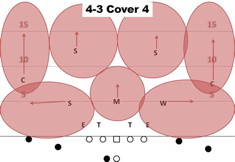 image gallery cover 3 defense air raid playbook examining basic defensive coverages