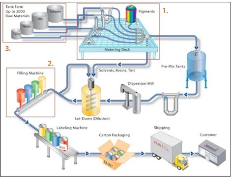 layout for the production of emulsions process flow sheets paint varnishes and pigments