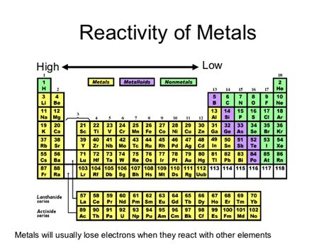 Reactivity Trend Periodic Table by Periodic Table Power Point Pres