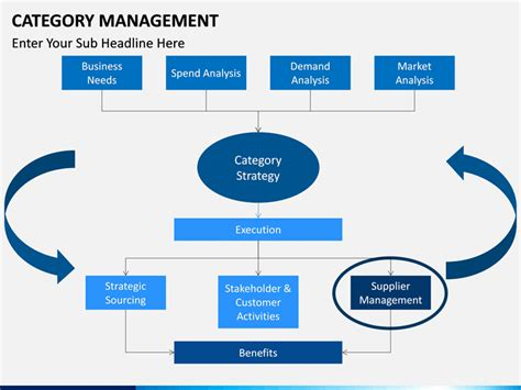 category management powerpoint template sketchbubble