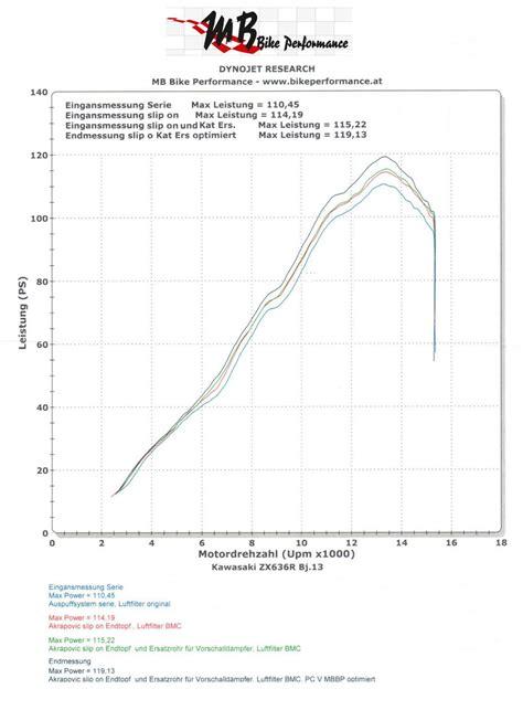 Motorrad Chiptuning Kawasaki by Kawasaki Zx 6r Tuning Modellnews