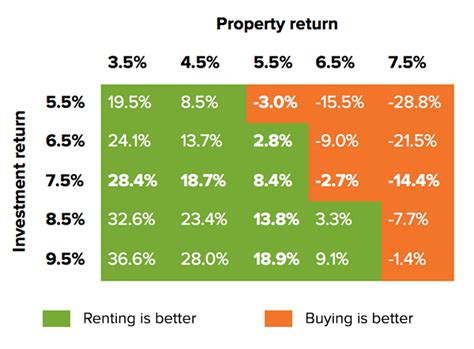 buying a house vs renting and investing rent vs buy which makes more financial sense