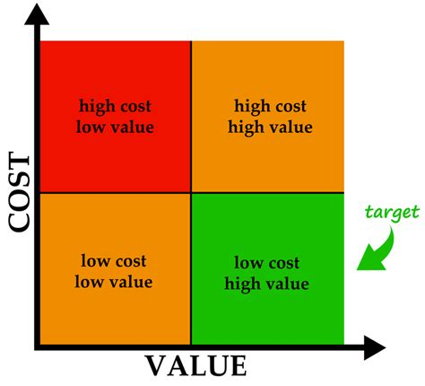 definition design to cost the true meaning of value engineering horst construction