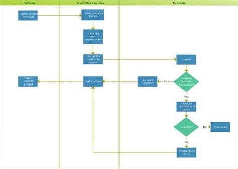 swimlane excel template flow chart templates free premium templates