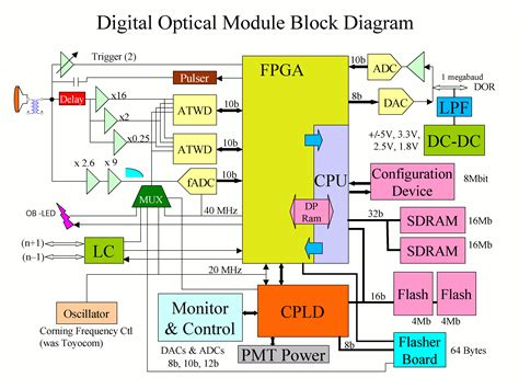 block diagram design block diagram car interior design